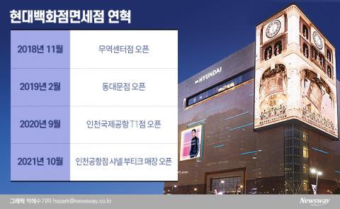 현대백화점면세점, 빅3 참여한 '김해·김포공항' 왜 안뛰어들었나