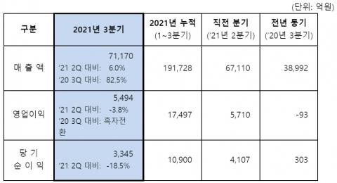 에쓰오일, 3분기 영업익 5494억···사상 첫 年2조 '청신호'