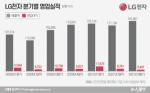 LG전자, 빛바랜 분기 최대 매출···'전장 흑자' 내년 기약(종합)