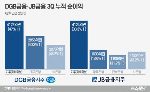 """""""비은행 부문 본궤도""""···DGB금융, JB금융 제치고 2위 수성"""