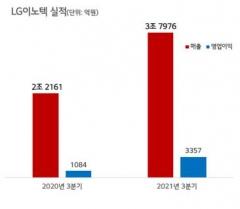 LG이노텍, 3분기 영업익 3배 증가···연간 1兆 달성 순항